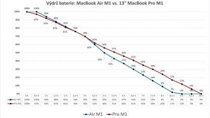 Výdrž baterie Macbooků s Apple M1