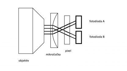 Princip technologie Dual Pixel